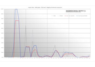07-27-16_safety_glass_fixtured_Impact-data_-Neg_amplitude